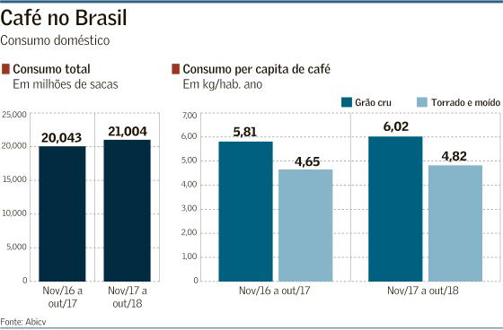 1549458340cafe-no-brasil