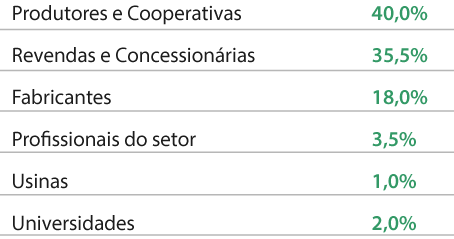perfil_setores